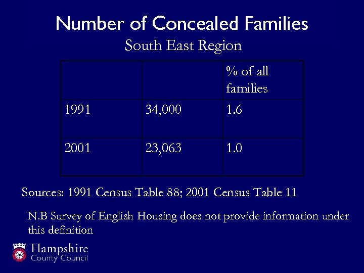 Number of Concealed Families South East Region % of all families 1991 34, 000