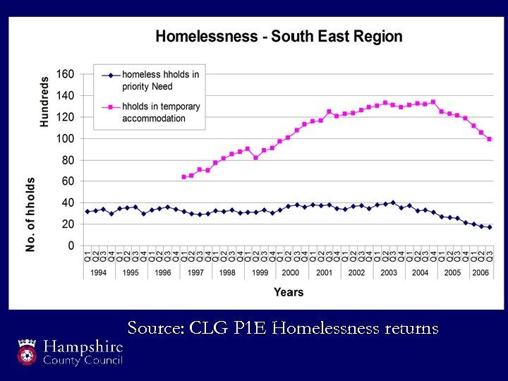 Source: CLG P 1 E Homelessness returns