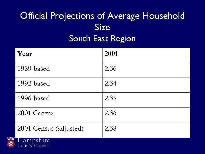 Official Projections of Average Household Size South East Region Year 2001 1989 -based 2.