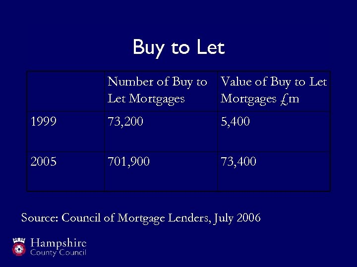 Buy to Let Number of Buy to Value of Buy to Let Mortgages £m
