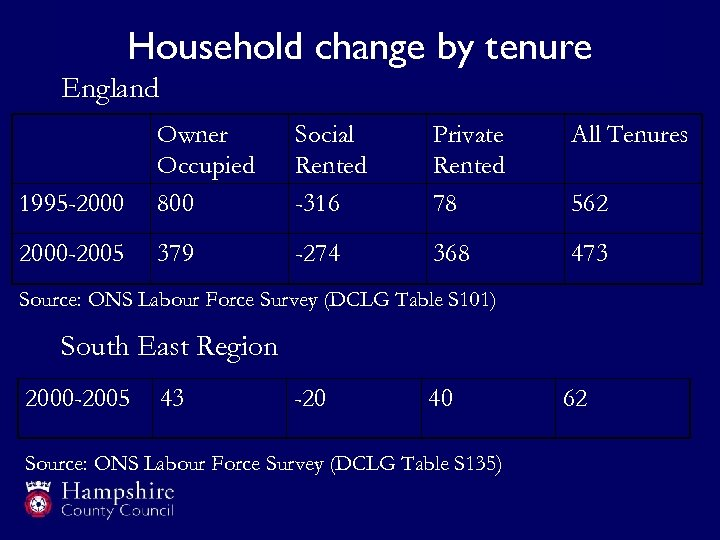 Household change by tenure England Social Rented -316 Private Rented 78 All Tenures 1995