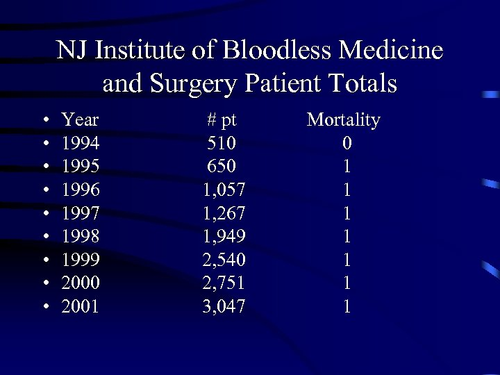 NJ Institute of Bloodless Medicine and Surgery Patient Totals • • • Year 1994