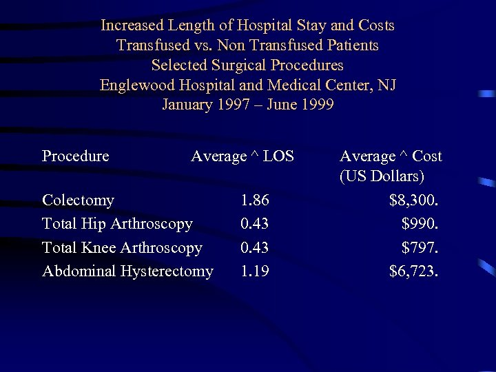 Increased Length of Hospital Stay and Costs Transfused vs. Non Transfused Patients Selected Surgical