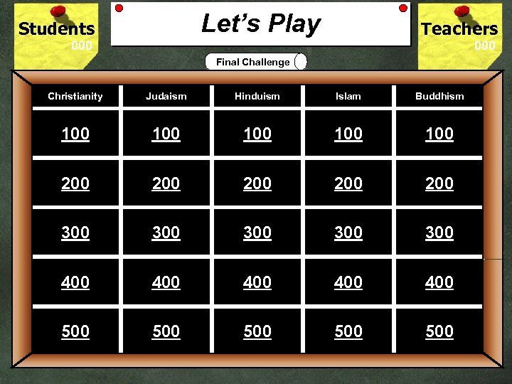 Let's Play Students Teachers Final Challenge Game Board Christianity Judaism Hinduism Islam Buddhism 100