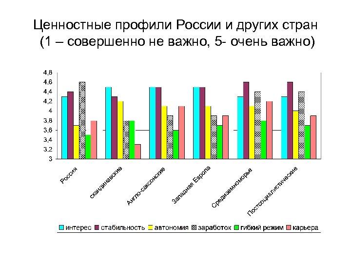 Ценностные профили России и других стран (1 – совершенно не важно, 5 - очень