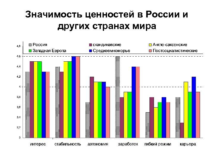Значимость ценностей в России и других странах мира