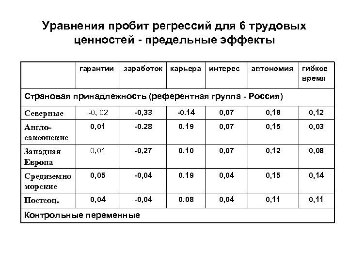 Уравнения пробит регрессий для 6 трудовых ценностей - предельные эффекты гарантии заработок карьера интерес