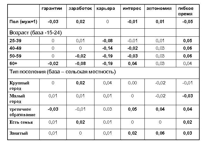 гарантии Пол (муж=1) -0, 03 заработок карьера интерес автономия гибкое время 0, 02 0