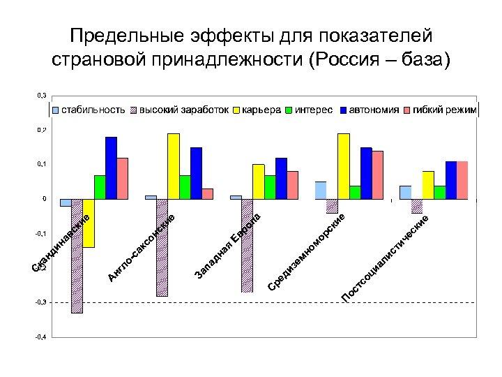 Предельные эффекты для показателей страновой принадлежности (Россия – база)