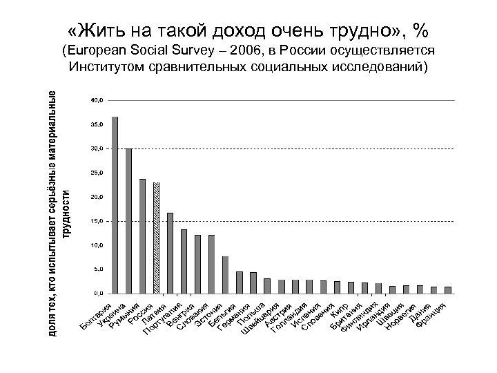 «Жить на такой доход очень трудно» , % (European Social Survey – 2006,