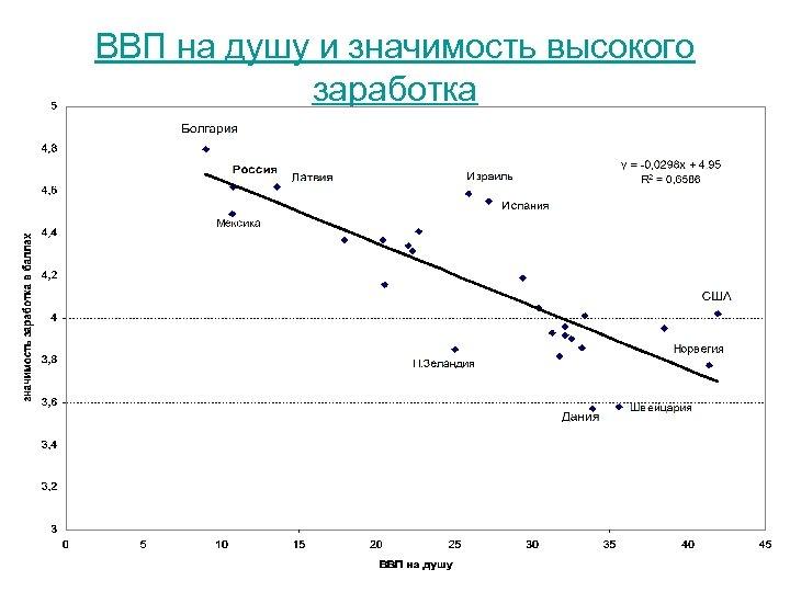 ВВП на душу и значимость высокого заработка