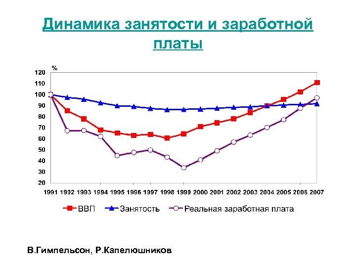 Динамика занятости и заработной платы В. Гимпельсон, Р. Капелюшников