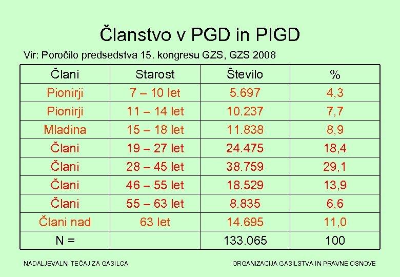 Članstvo v PGD in PIGD Vir: Poročilo predsedstva 15. kongresu GZS, GZS 2008 Člani