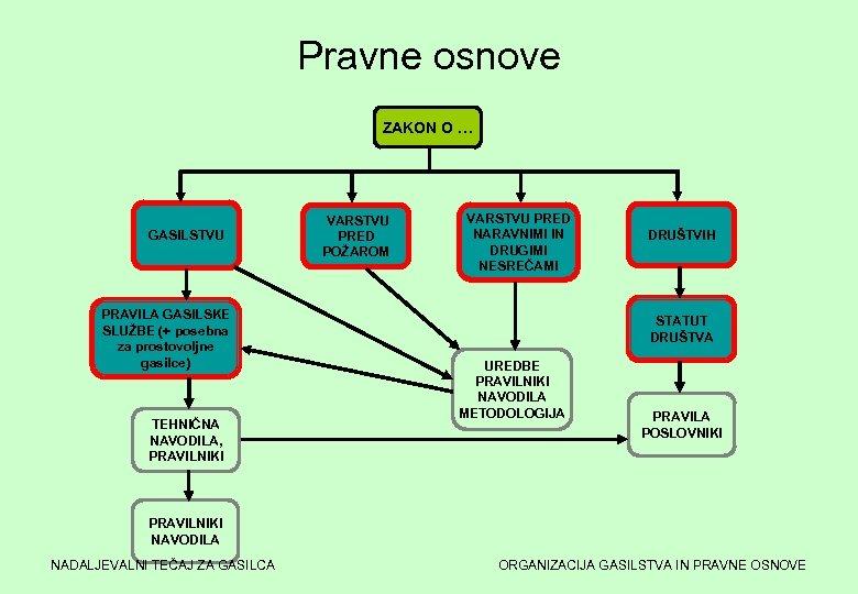 Pravne osnove ZAKON O … GASILSTVU PRAVILA GASILSKE SLUŽBE (+ posebna za prostovoljne gasilce)
