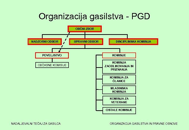 Organizacija gasilstva - PGD OBČNI ZBOR NADZORNI ODBOR UPRAVNI ODBOR DISCIPLINSKA KOMISIJA POVELJSTVO KOMISIJE