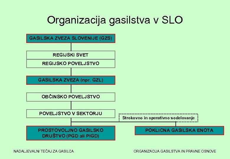 Organizacija gasilstva v SLO GASILSKA ZVEZA SLOVENIJE (GZS) REGIJSKI SVET REGIJSKO POVELJSTVO GASILSKA ZVEZA