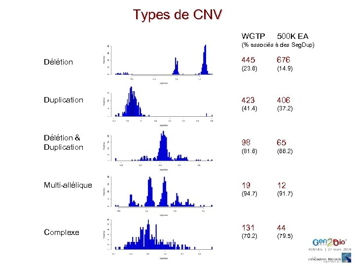 Types de CNV WGTP 500 K EA Délétion 445 676 Duplication 423 406 Délétion