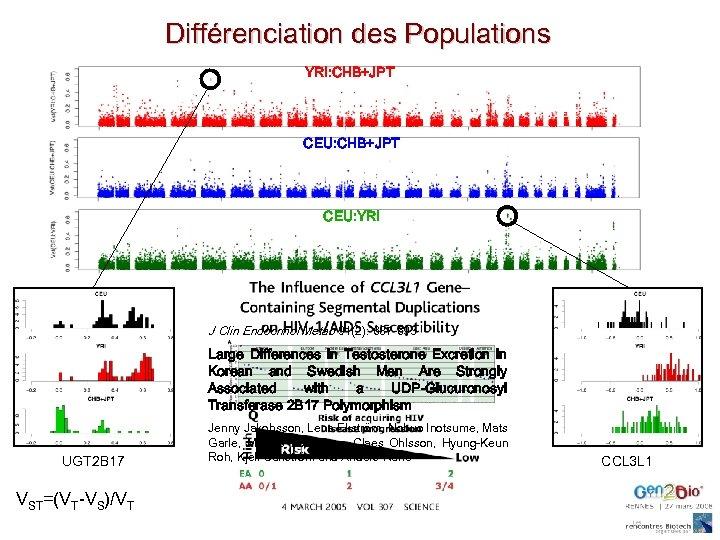 Différenciation des Populations YRI: CHB+JPT CEU: CHB+JTP CEU: YRI J Clin Endocrinol Metab 91(2):