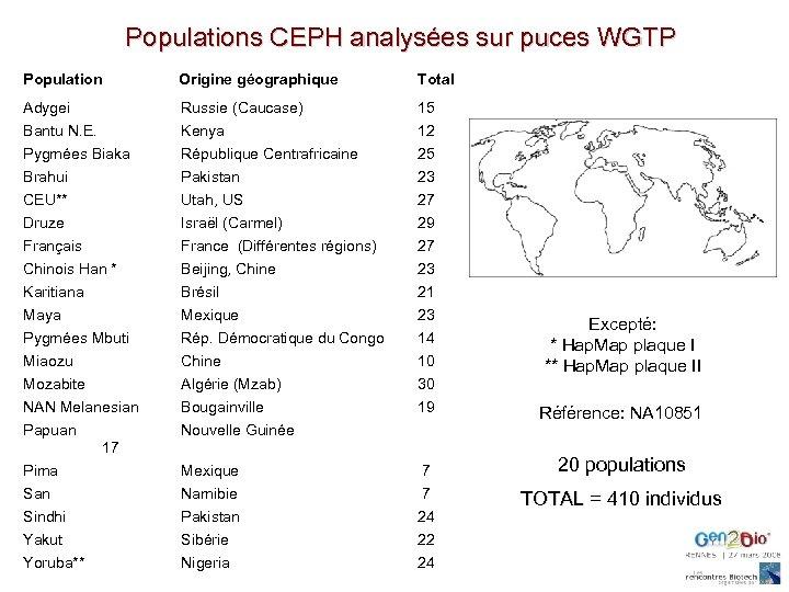 Populations CEPH analysées sur puces WGTP Population Origine géographique Total Adygei Russie (Caucase) 15