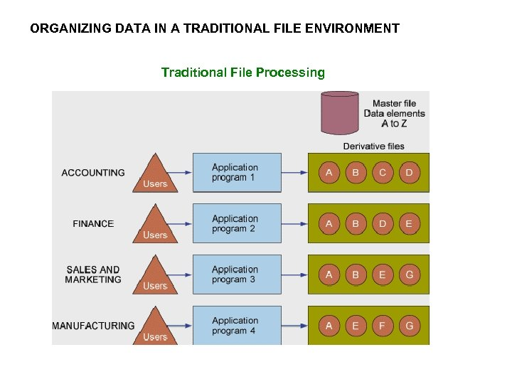 ORGANIZING DATA IN A TRADITIONAL FILE ENVIRONMENT Traditional File Processing