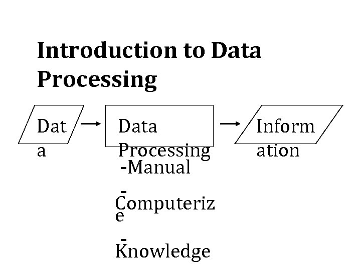 Introduction to Data Processing Dat a Data Processing -Manual Computeriz e Knowledge Inform ation