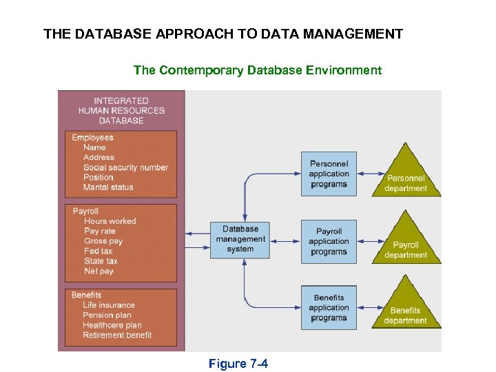 THE DATABASE APPROACH TO DATA MANAGEMENT The Contemporary Database Environment Figure 7 -4