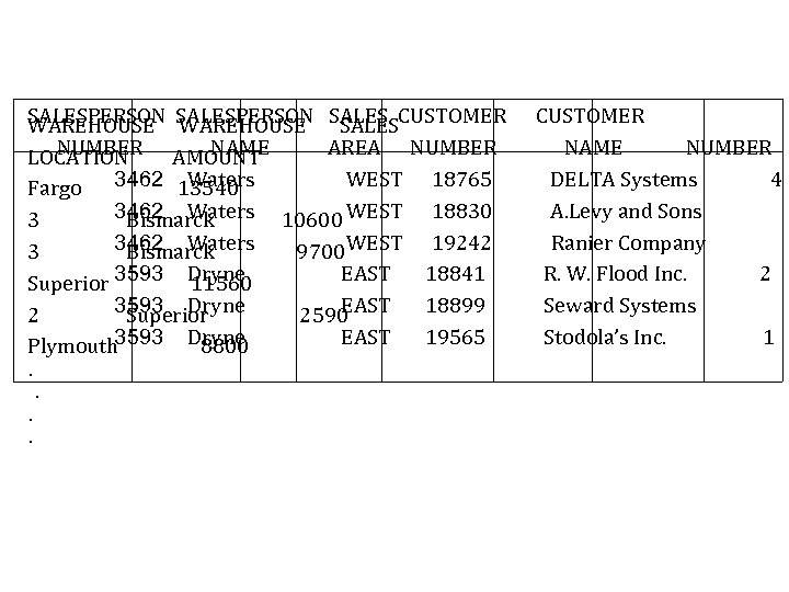 SALESPERSON SALES CUSTOMER WAREHOUSE SALES NUMBER AMOUNT NAME AREA NUMBER LOCATION 3462 13540 Waters
