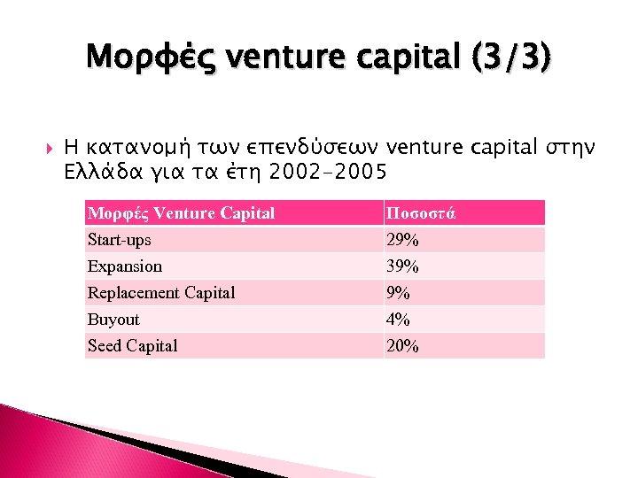 Μορφές venture capital (3/3) Η κατανομή των επενδύσεων venture capital στην Ελλάδα για τα