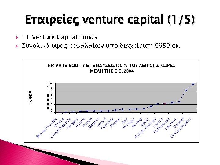 Εταιρείες venture capital (1/5) 11 Venture Capital Funds Συνολικό ύψος κεφαλαίων υπό διαχείριση €