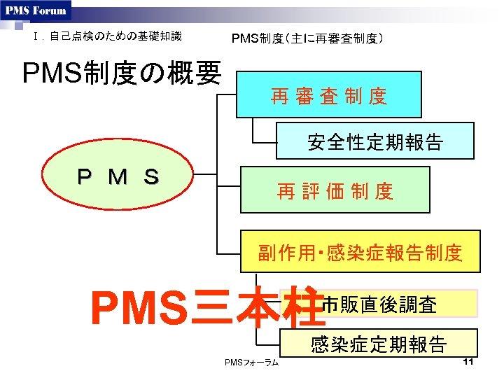 Ⅰ.自己点検のための基礎知識 PMS制度の概要 PMS制度(主に再審査制度) 再 審 査 制 度 安全性定期報告 P M S 再 評 価 制