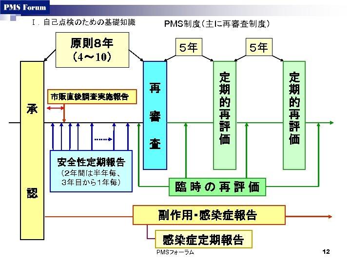 Ⅰ.自己点検のための基礎知識 PMS制度(主に再審査制度) 原則8年 (4~ 10) 5年 5年 承 再 審 査 市販直後調査実施報告 定 期