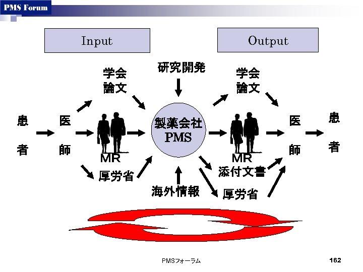 Output Input 学会 論文 患 医 者 師 研究開発 学会 論文 医 製薬会社 PMS