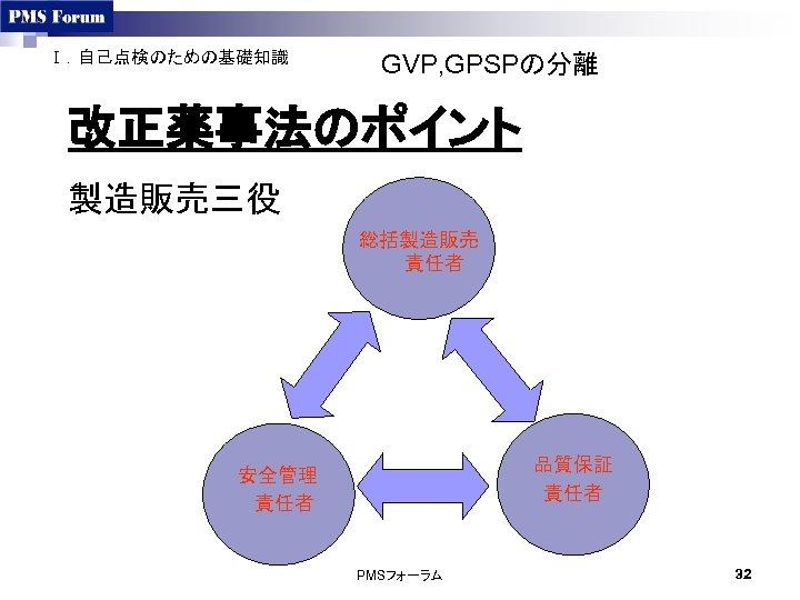 Ⅰ.自己点検のための基礎知識 GVP, GPSPの分離 改正薬事法のポイント 製造販売三役 総括製造販売 責任者 品質保証 責任者 安全管理 責任者 PMSフォーラム 32