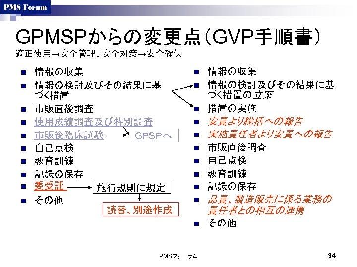 GPMSPからの変更点(GVP手順書) 適正使用→安全管理、安全対策→安全確保 n n n n n 情報の収集 情報の検討及びその結果に基 づく措置 市販直後調査 使用成績調査及び特別調査 市販後臨床試験 GPSPへ