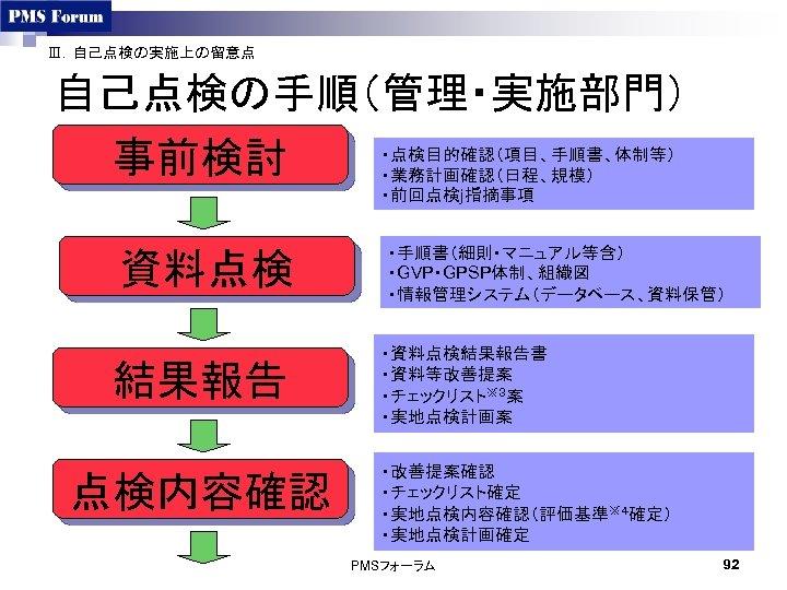 Ⅲ.自己点検の実施上の留意点 自己点検の手順(管理・実施部門) 事前検討 ・点検目的確認(項目、手順書、体制等) ・業務計画確認(日程、規模) ・前回点検j指摘事項 資料点検 結果報告 点検内容確認 ・手順書(細則・マニュアル等含) ・GVP・GPSP体制、組織図 ・情報管理システム(データベース、資料保管) ・資料点検結果報告書 ・資料等改善提案