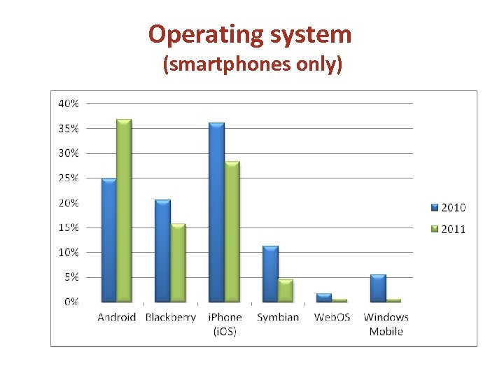 Operating system (smartphones only)