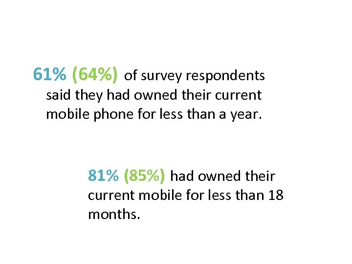 61% (64%) of survey respondents said they had owned their current mobile phone for