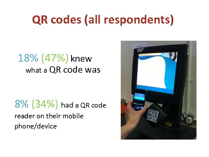 QR codes (all respondents) 18% (47%) knew what a QR code was 8% (34%)