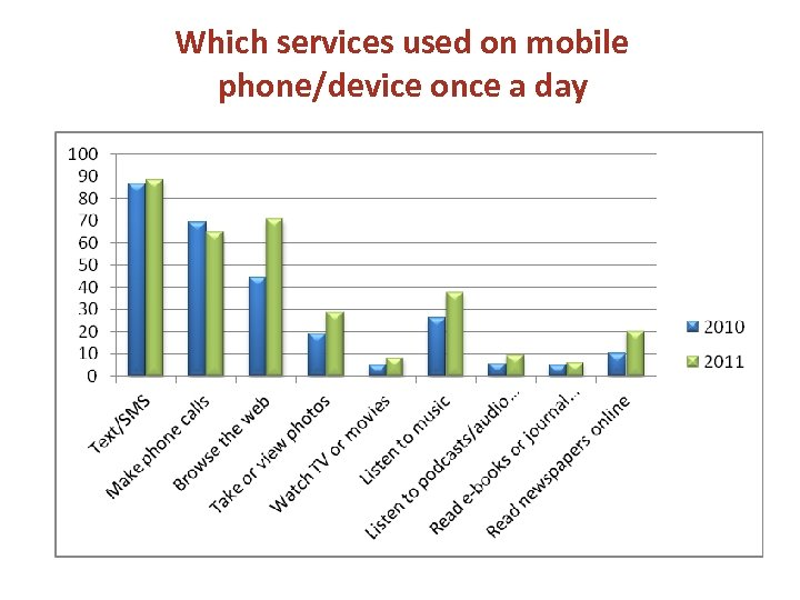 Which services used on mobile phone/device once a day