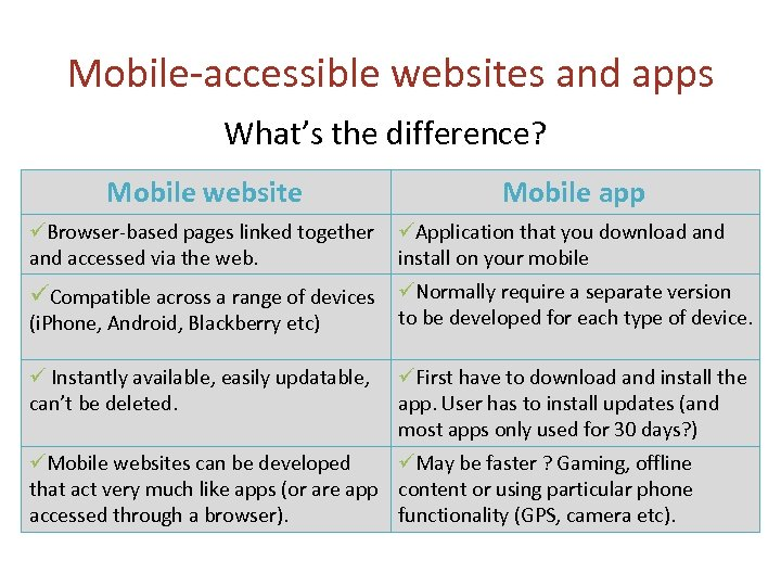 Mobile-accessible websites and apps What's the difference? Mobile website Browser-based pages linked together and