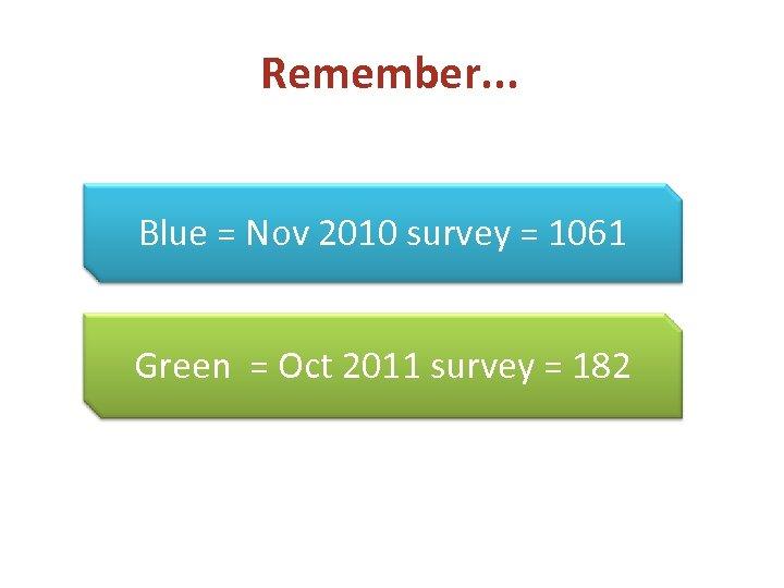 Remember. . . Blue = Nov 2010 survey = 1061 Green = Oct 2011