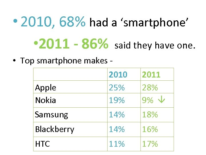 • 2010, 68% had a 'smartphone' • 2011 - 86% said they have