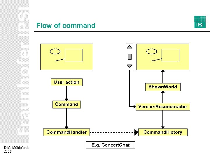 Flow of command User action Shown. World Command. Handler © M. Mühlpfordt 2006 Version.
