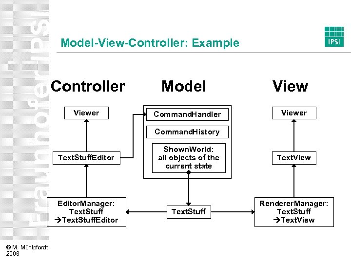Model-View-Controller: Example Controller Viewer Model Command. Handler Viewer Command. History Text. Stuff. Editor. Manager: