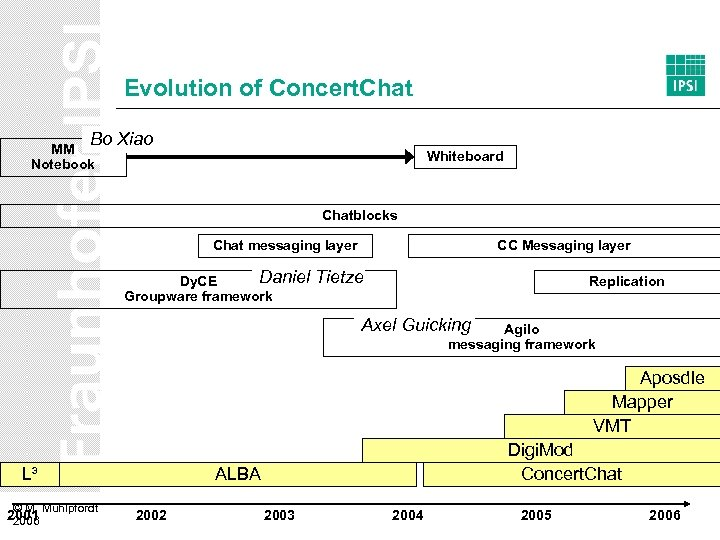 Evolution of Concert. Chat Bo Xiao MM Notebook Whiteboard Chatblocks Chat messaging layer Daniel