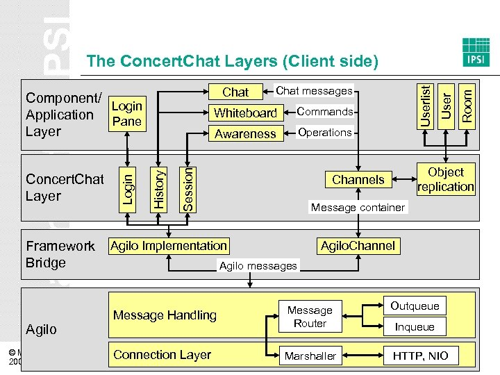 Framework Bridge Agilo © M. Mühlpfordt 2006 Awareness Operations Object replication Channels Message container