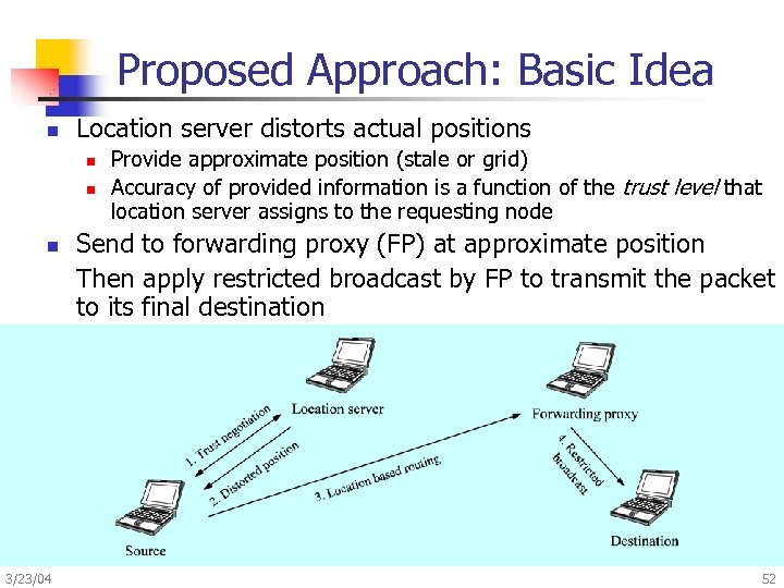 Proposed Approach: Basic Idea n Location server distorts actual positions n n n 3/23/04
