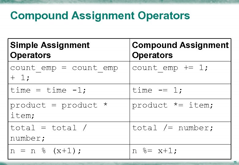 Compound Assignment Operators Simple Assignment Operators count_emp = count_emp + 1; time = time