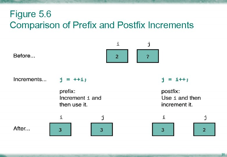 Figure 5. 6 Comparison of Prefix and Postfix Increments 20