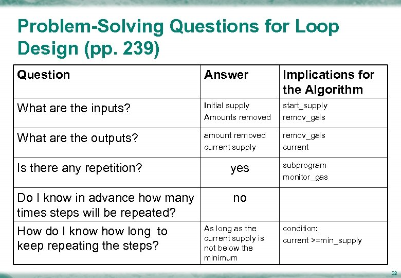 Problem-Solving Questions for Loop Design (pp. 239) Question Answer Implications for the Algorithm What